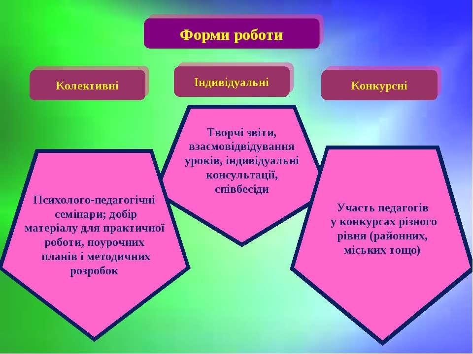 Творчі звіти, взаємовідвідування уроків, індивідуальні консультації, співбесі...