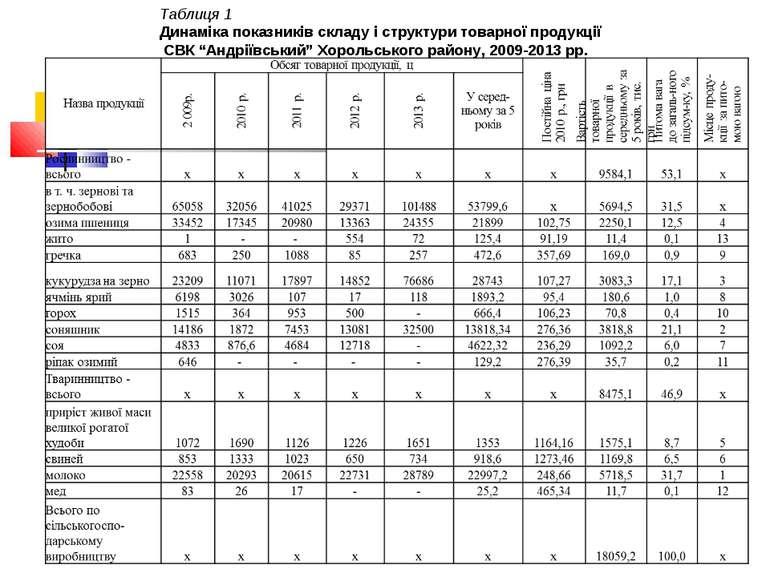 """Таблиця 1 Динаміка показників складу і структури товарної продукції СВК""""Андр..."""