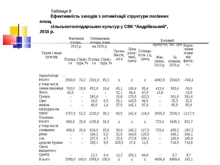 Таблиця 8 Ефективність заходів з оптимізації структури посівних площ сільсько...