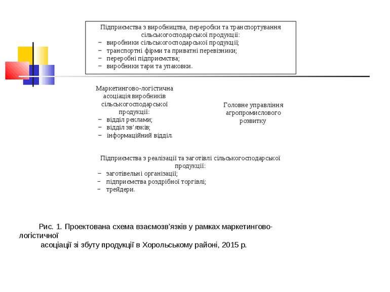 Рис. 1. Проектована схема взаємозв'язків у рамках маркетингово-логістичної ас...