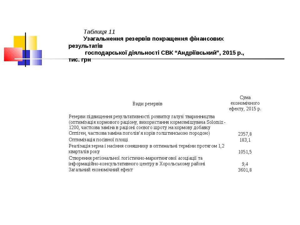 Таблиця 11 Узагальнення резервів покращення фінансових результатів господарсь...