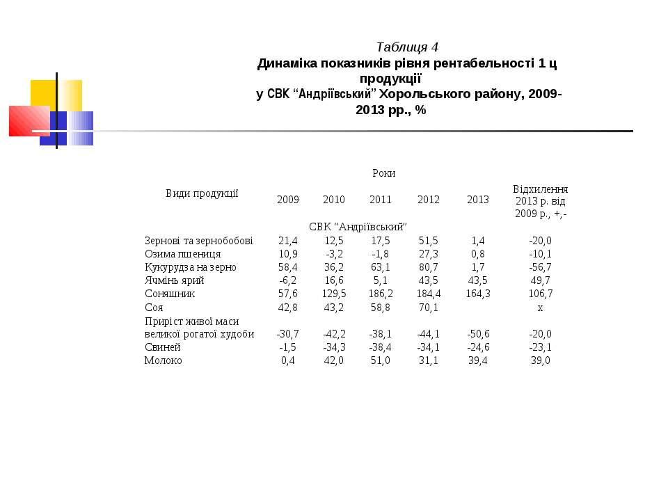 """Таблиця 4 Динаміка показників рівня рентабельності 1 ц продукції у СВК""""Андрі..."""