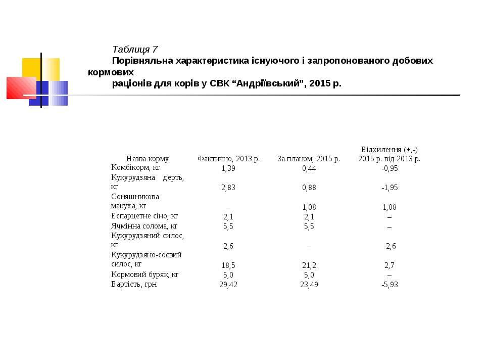 Таблиця 7 Порівняльна характеристика існуючого і запропонованого добових корм...