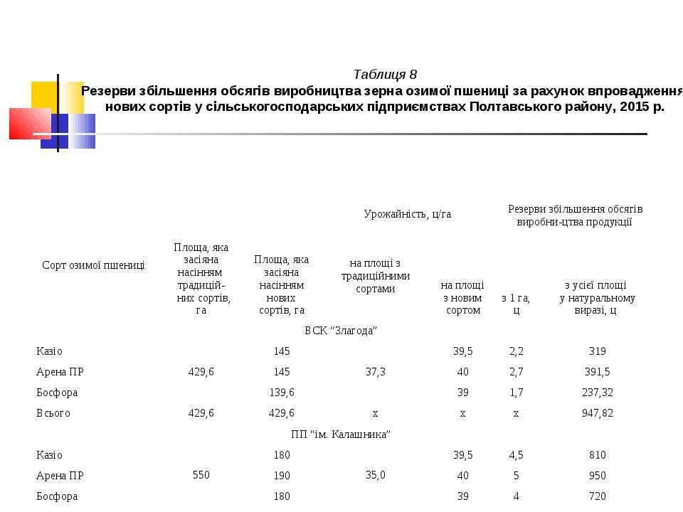Таблиця 8 Резерви збільшення обсягів виробництва зерна озимої пшениці за раху...