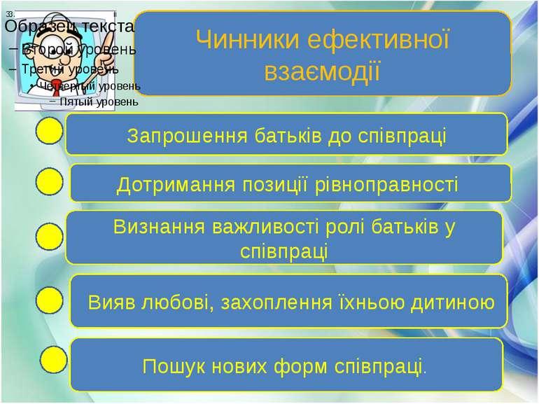 Чинники ефективної взаємодії Запрошення батьків до співпраці Дотримання позиц...