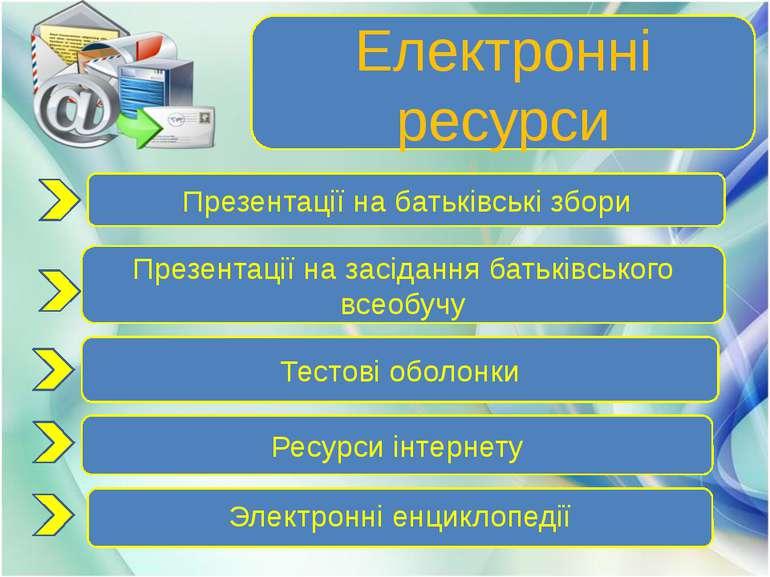 Електронні ресурси Презентації на батьківські збори Презентації на засідання ...