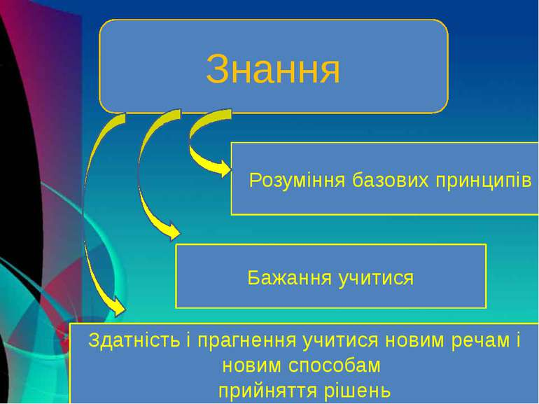 Знання Розуміння базових принципів Бажання учитися Здатність і прагнення учит...
