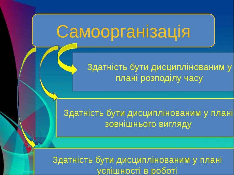 Самоорганізація Здатність бути дисциплінованим у плані розподілу часу Здатніс...