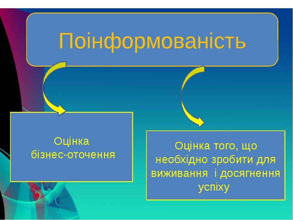 Поінформованість Оцінка бізнес-оточення Оцінка того, що необхідно зробити для...
