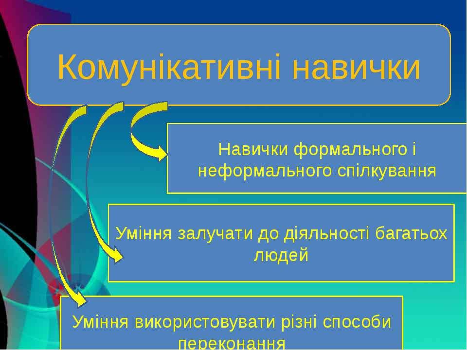 Комунікативні навички Навички формального і неформального спілкування Уміння ...