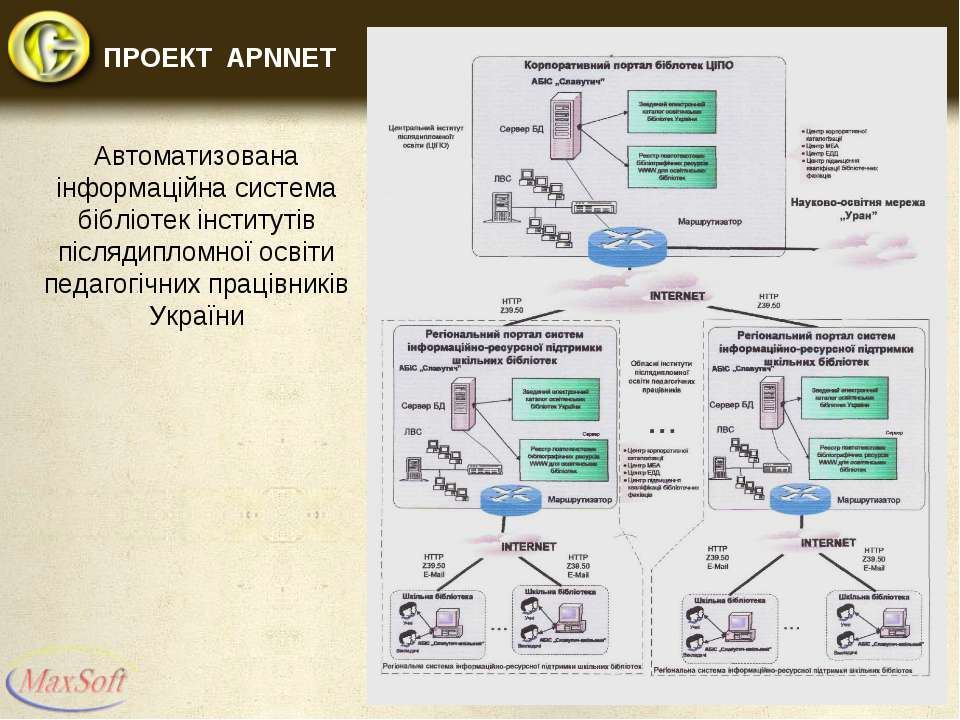 Автоматизована інформаційна система бібліотек інститутів післядипломної освіт...