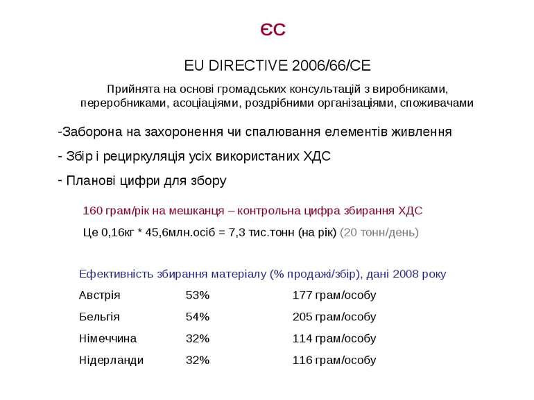 ЄС EU DIRECTIVE 2006/66/CE Прийнята на основі громадських консультацій з виро...
