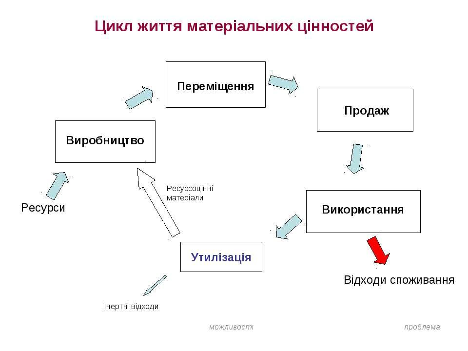 Цикл життя матеріальних цінностей Виробництво Переміщення Продаж Використання...