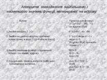 Алгоритм знаходження найбільшого і найменшого значень функції, неперервної на...