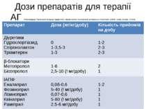 Дози препаратів для терапії АГ (Рекомендації Української асоціації кардіологі...