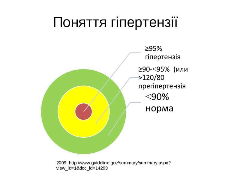 Поняття гіпертензії 2009: http://www.guideline.gov/summary/summary.aspx?view_...