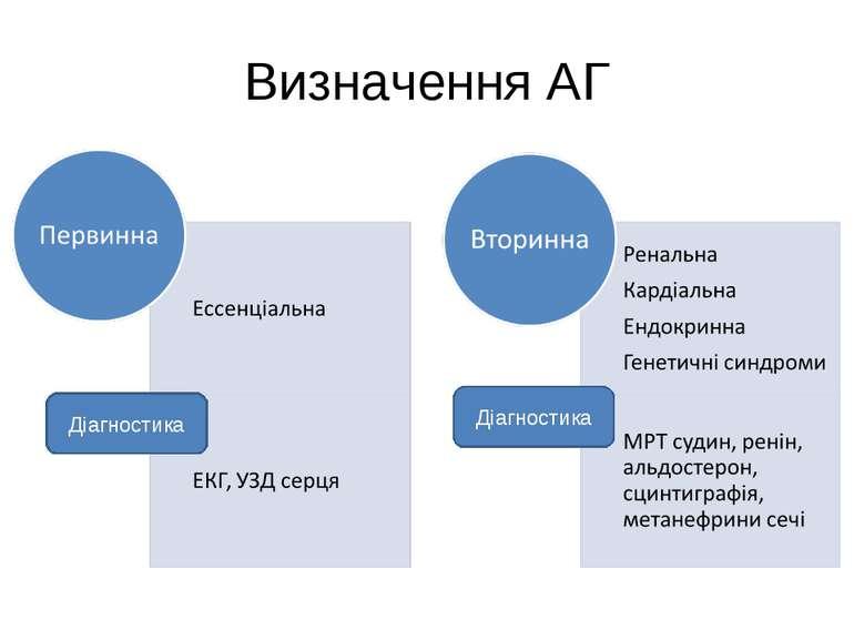 Визначення АГ Діагностика Діагностика
