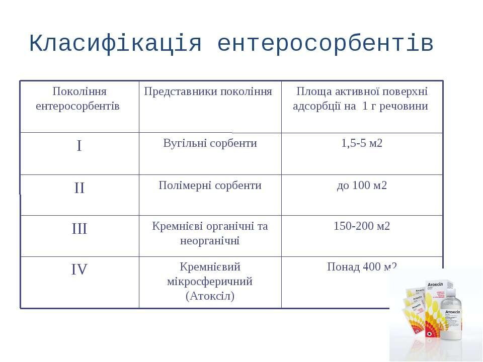 Класифікація ентеросорбентів