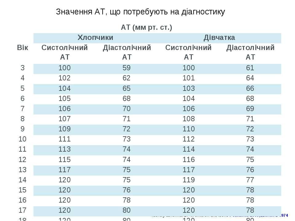 Identify abnormal BP in children and teens Pediatrics 2009;123:e972-e974 Знач...