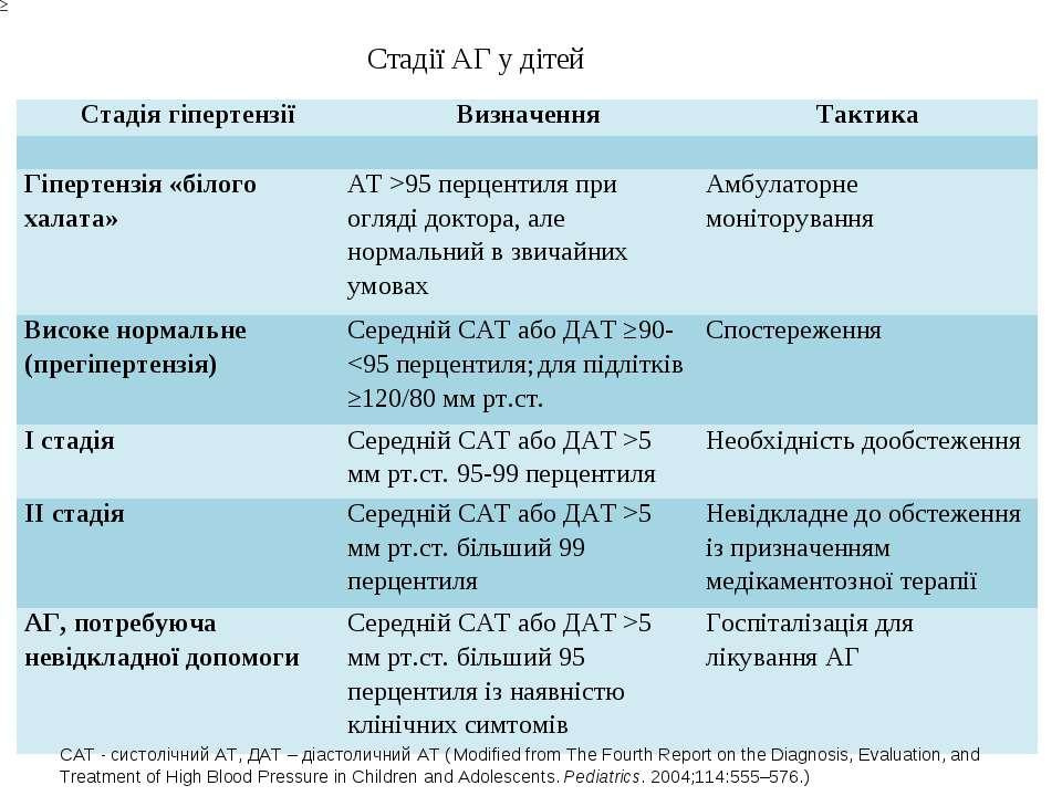 САТ - систолічний АТ, ДАТ – діастоличний АТ ( Modified from The Fourth Report...
