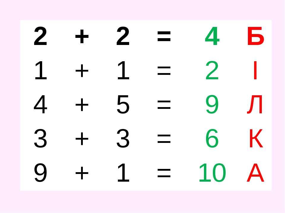 2 + 2 = 4 Б 1 + 1 = 2 І 4 + 5 = 9 Л 3 + 3 = 6 К 9 + 1 = 10 А