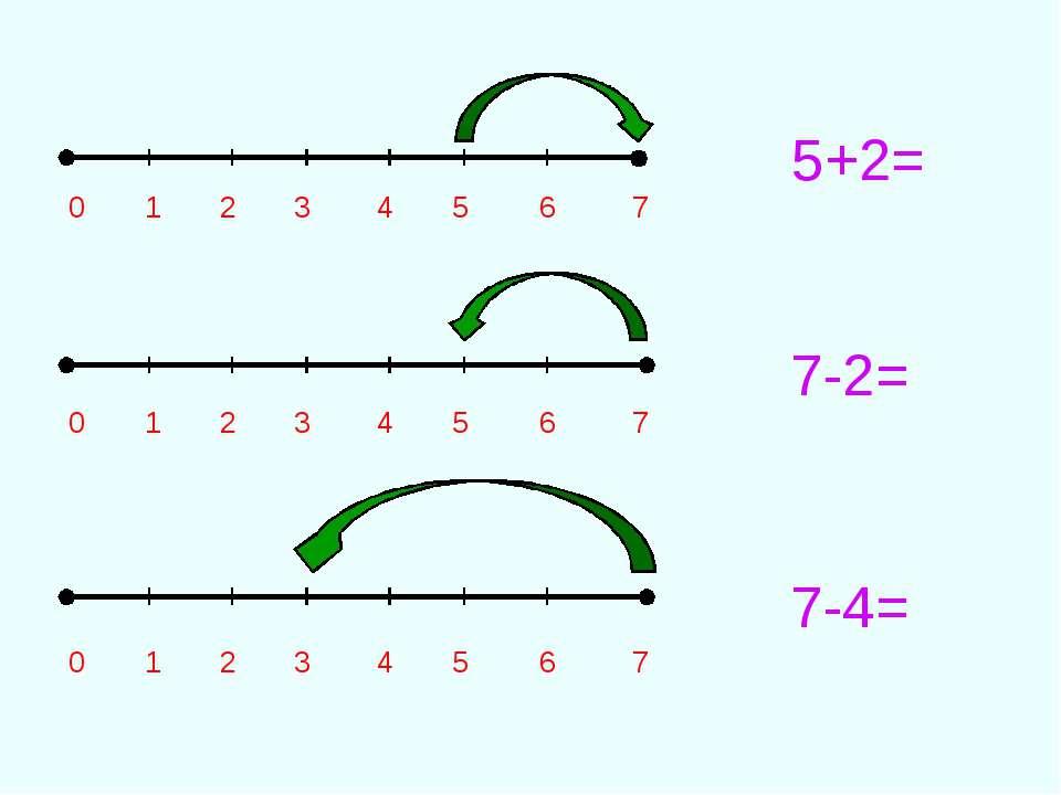 0 1 2 3 4 5 6 7 0 1 2 3 4 5 6 7 0 1 2 3 4 5 6 7 5+2= 7-2= 7-4=