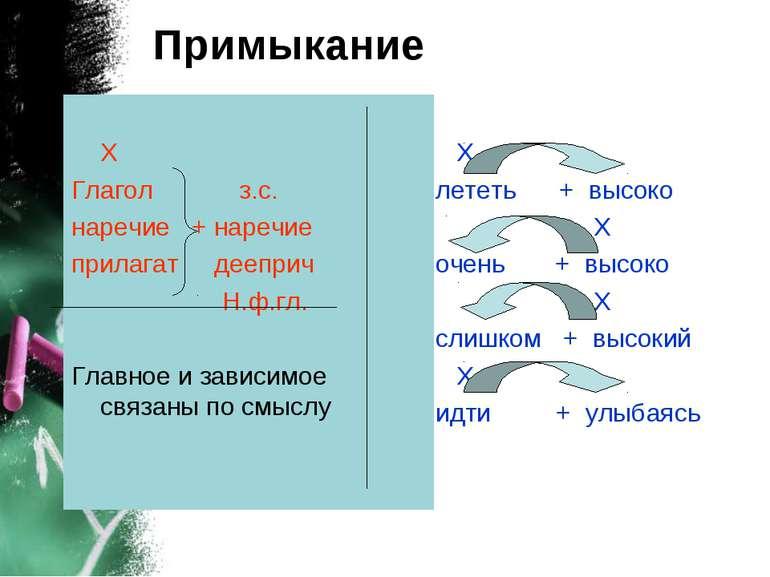 Примыкание Х Глагол з.с. наречие + наречие прилагат дееприч Н.ф.гл. Главное и...