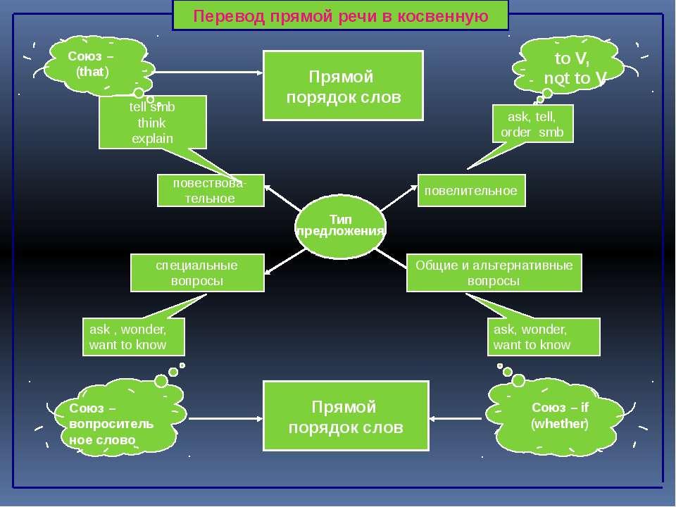 Тип предложения повествова- тельное повелительное специальные вопросы Общие и...