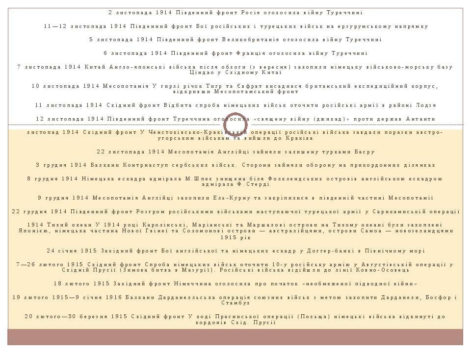 2 листопада 1914 Південний фронт Росія оголосила війну Туреччині  11—12 лист...