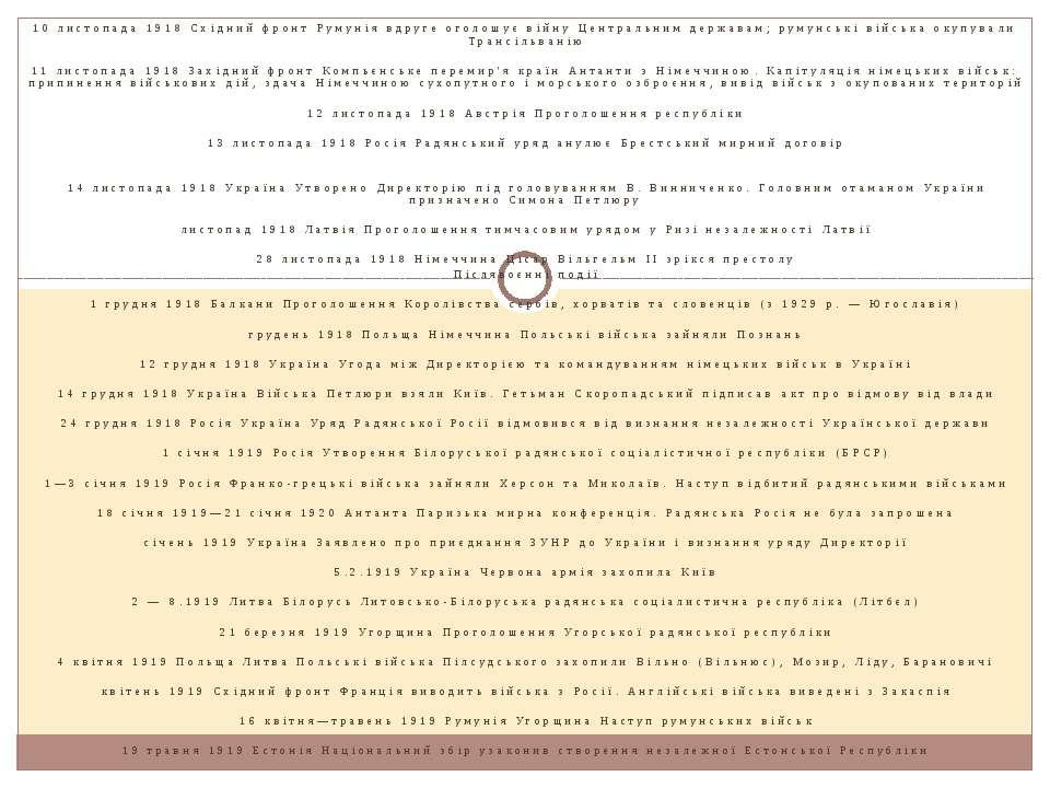 10 листопада 1918 Східний фронт Румунія вдруге оголошує війну Центральним дер...