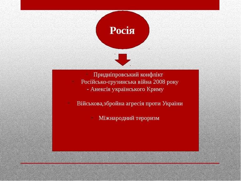 Росія Придніпровський конфлікт Російсько-грузинська війна 2008 року - Анексія...