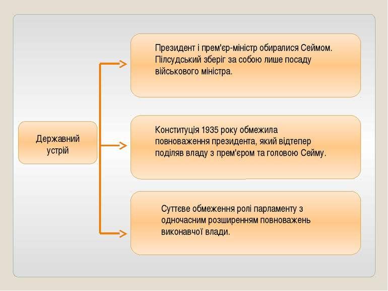 Президент і прем'єр-міністр обиралися Сеймом. Пілсудський зберіг за собою лиш...