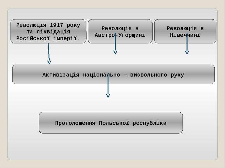 Революція 1917 року та ліквідація Російської імперії. Революція в Австро-Угор...