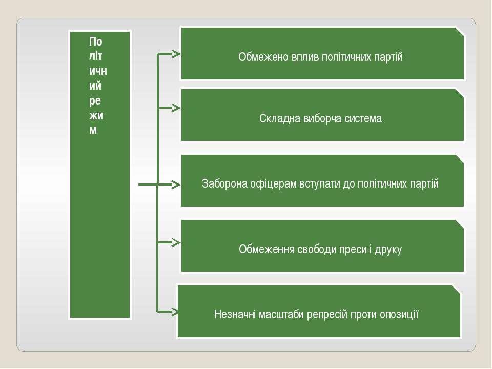 Обмежено вплив політичних партій Незначні масштаби репресій проти опозиції Об...