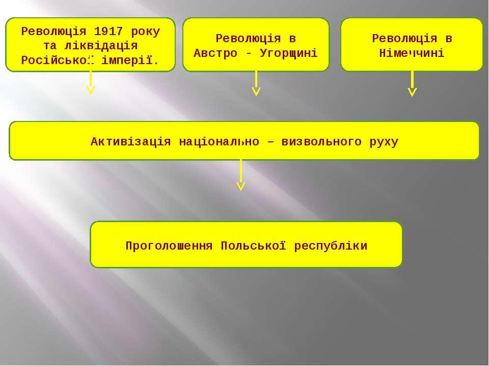 Революція 1917 року та ліквідація Російської імперії. Революція в Австро - Уг...