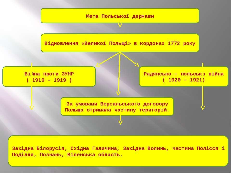Мета Польської держави Відновлення «Великої Польщі» в кордонах 1772 року Війн...