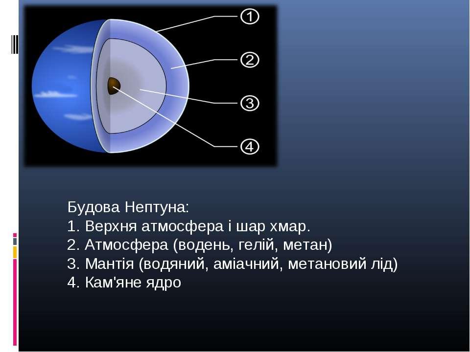 Будова Нептуна: 1. Верхня атмосфера і шар хмар. 2. Атмосфера (водень, гелій, ...