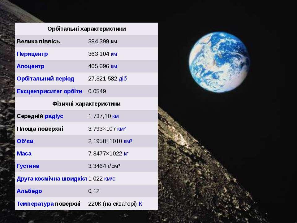 Орбітальніхарактеристики Великапіввісь 384399 км Перицентр 363104км Апоцен...