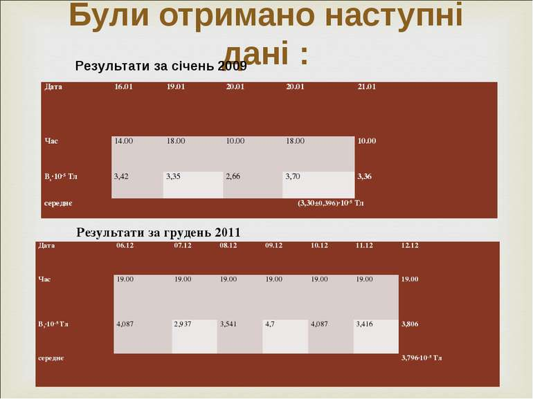Були отримано наступні дані : Результати за січень 2009 Результати за грудень...