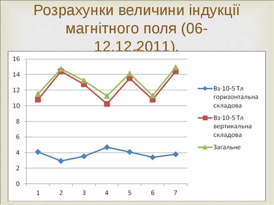 Розрахунки величини індукції магнітного поля (06-12.12.2011).