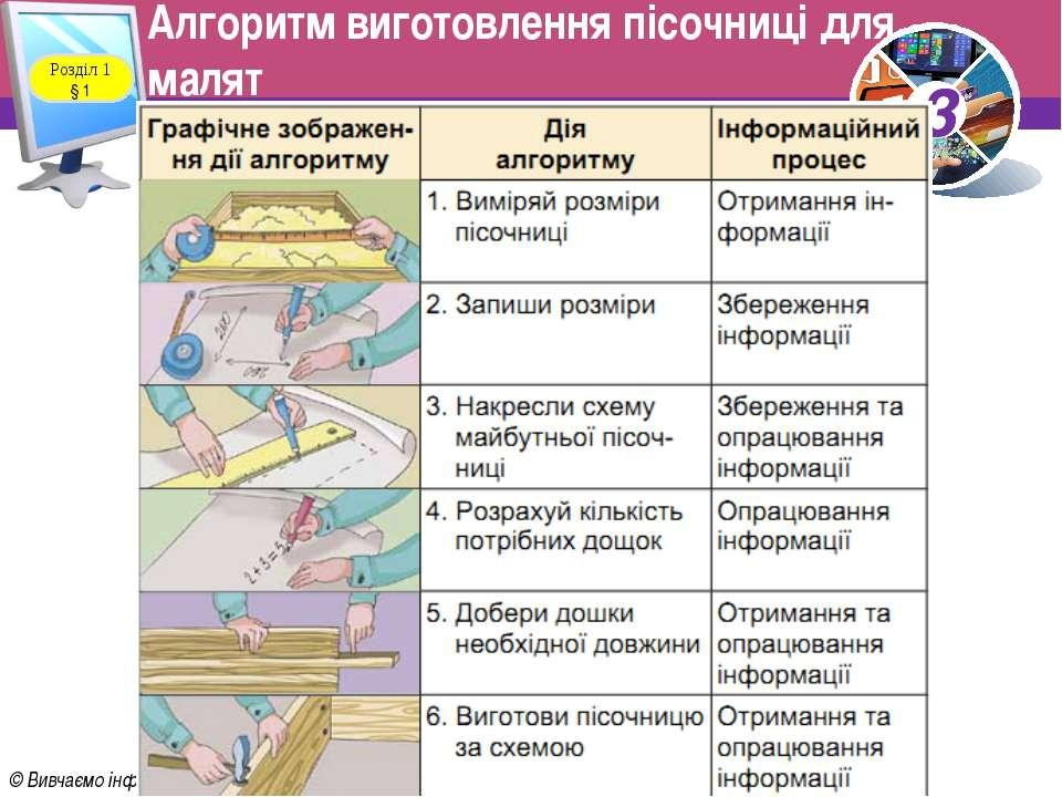 Алгоритм виготовлення пісочниці для малят Розділ 1 § 1 3 © Вивчаємо інформати...