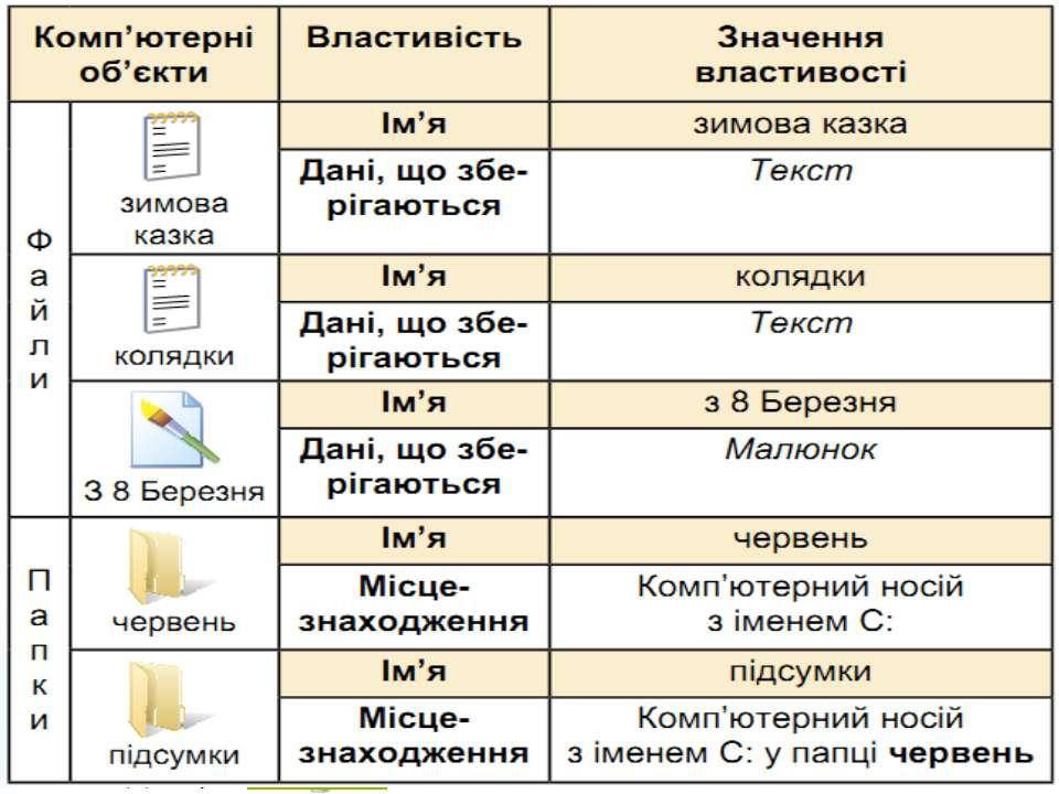 Висновки Розділ 3 § 10 3 © Вивчаємо інформатику teach-inf.at.ua 3