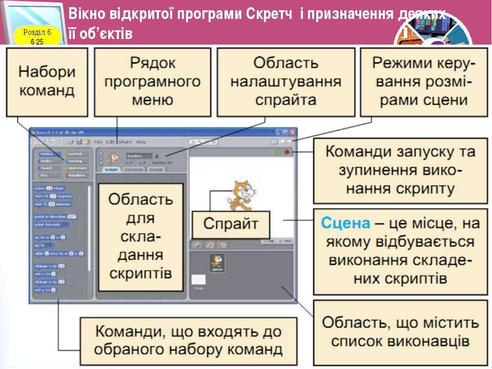 Вікно відкритої програми Скретч і призначення деяких її об'єктів Розділ 6 § 2...