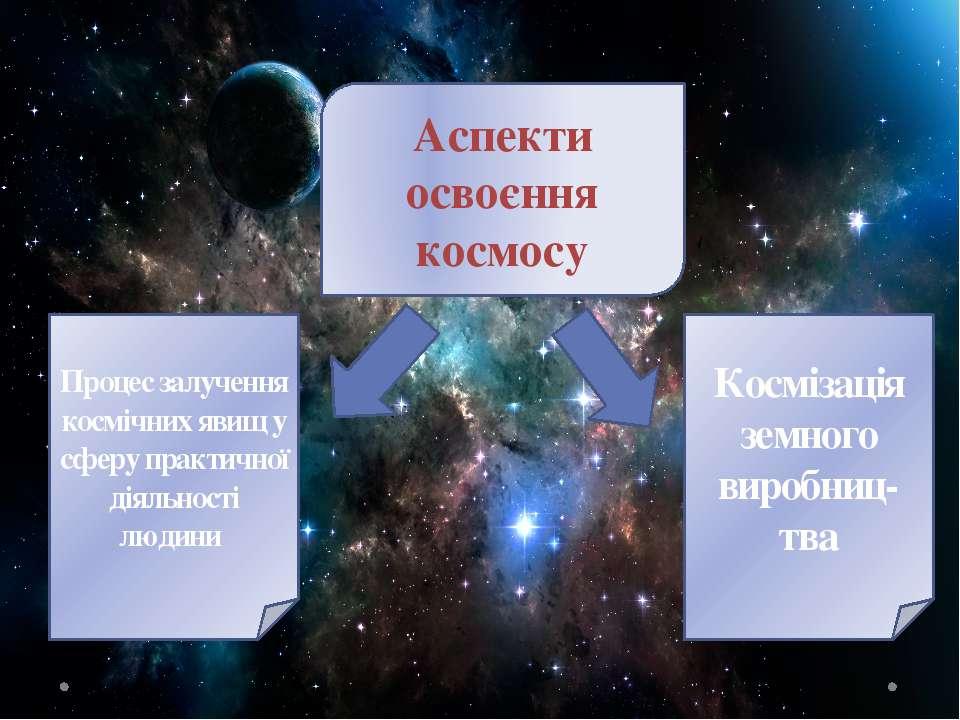 Аспекти освоєння космосу Процес залучення космічних явищ у сферу практичної д...