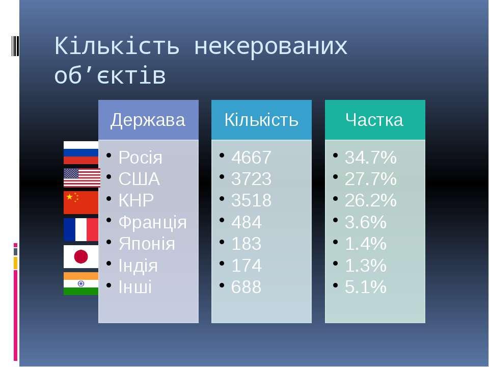 Кількість некерованих об'єктів