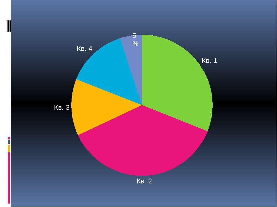 5% 31% - это действующие спутники, 37 % - дрейфующие вокруг Земли объекты, 13...