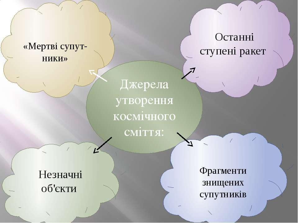 Джерела утворення космічного сміття: «Мертвісупут- ники» Останні ступені рак...