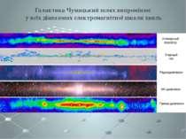 Галактика Чумацький шлях випромінює у всіх діапазонах електромагнітної шкали ...