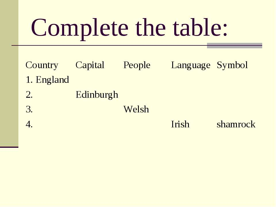 Complete the table: Country Capital People Language Symbol 1. England 2. Edin...
