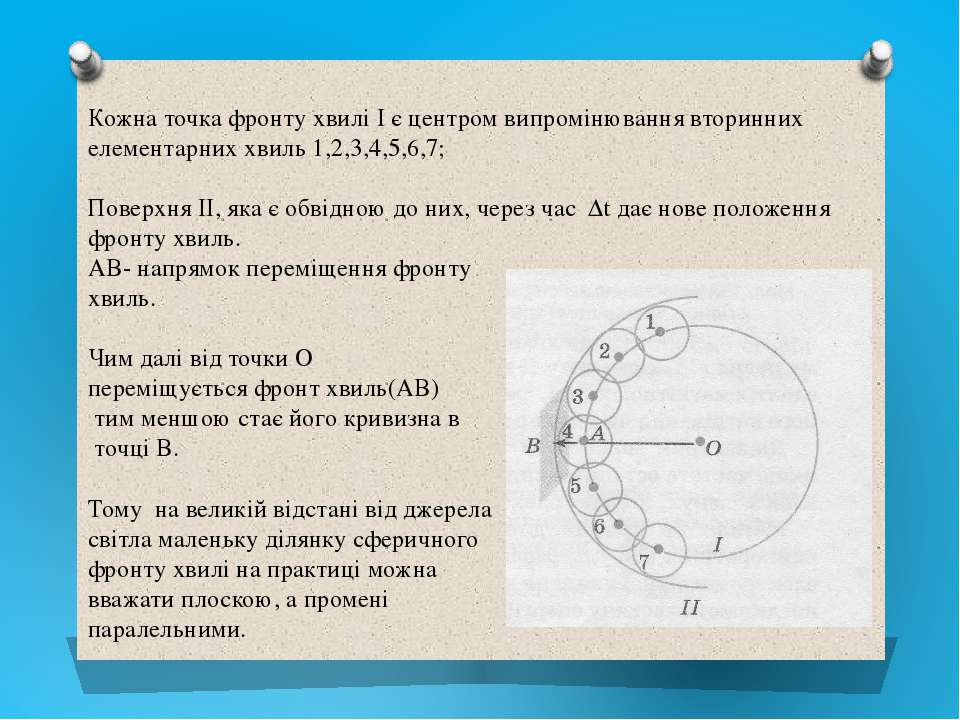 Кожна точка фронту хвилі І є центром випромінювання вторинних елементарних хв...